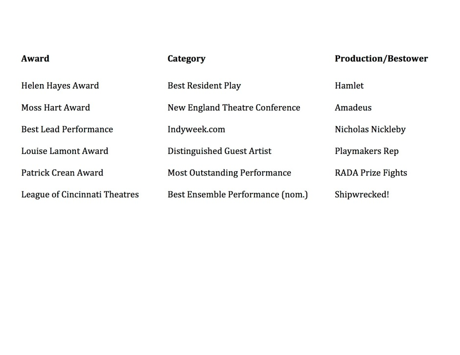 acting awards